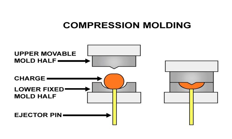 Go-to guide of compression molding steps
