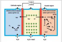 Photo of Electrolysis And Electrolysis of sodium chloride
