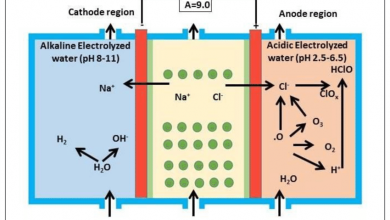 Photo of Electrolysis And Electrolysis of sodium chloride