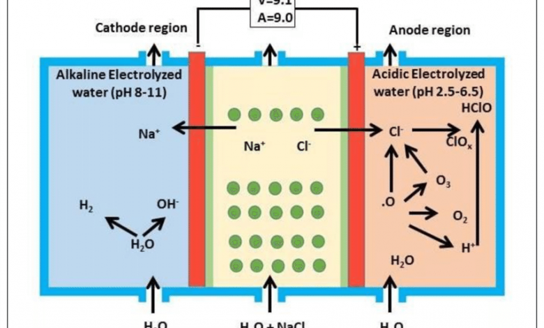 Electrolysis  And Electrolysis of sodium chloride